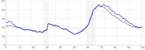 Unemployment Rate Trends - Palm-Bay, Florida